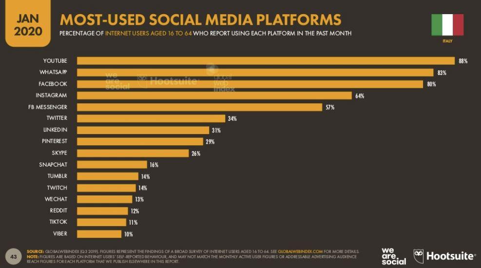 Social più usati in Italia