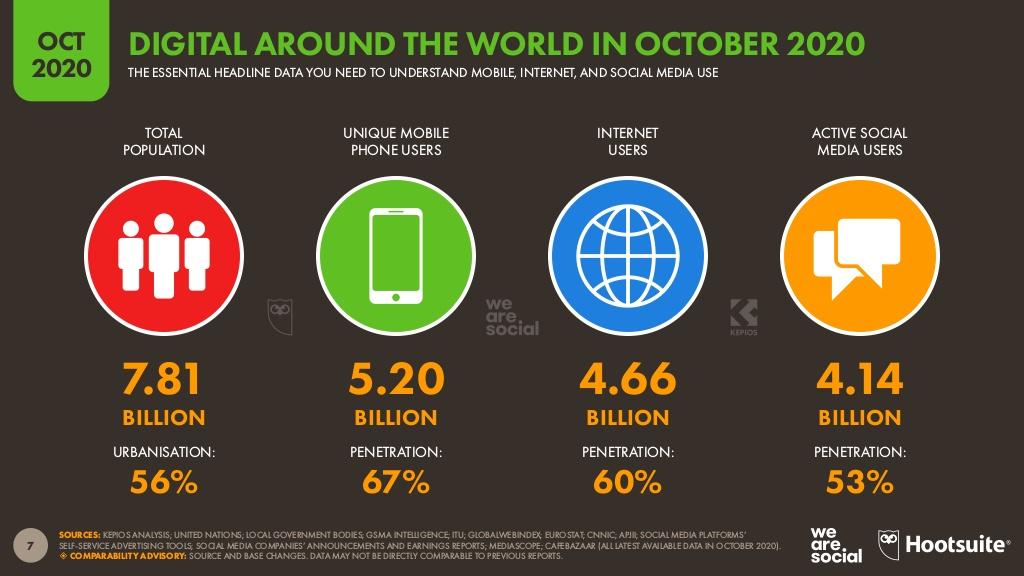 Utenti social network ottobre 2020