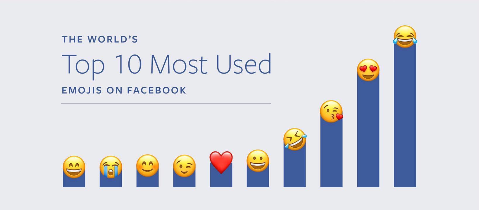postare su facebook emoji