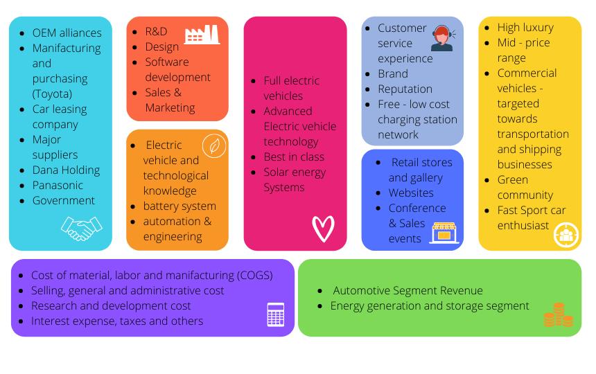 Business Model Canvas Tesla