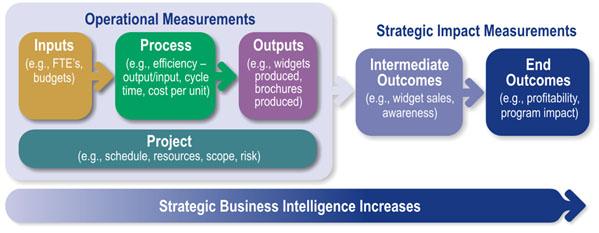KPI types