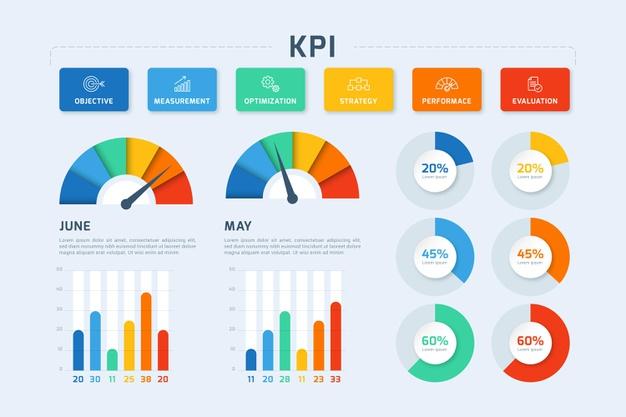 Cosa sono i KPI e quali scegliere