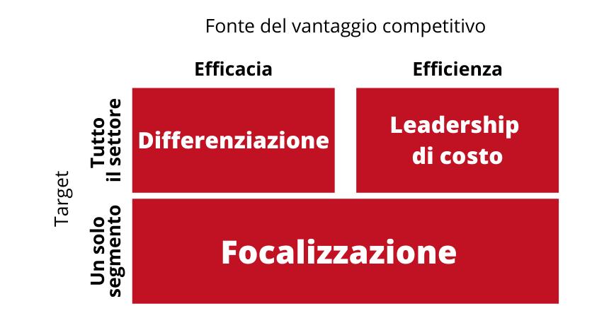 Porter vantaggio competitivo